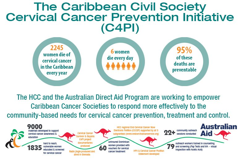 Cervical Cancer Prevention Initiative (C4PI)