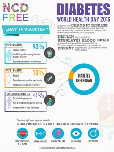 NCDFREE Diabetes Infographics