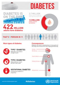 WHD 2016 Diabetes Infographic