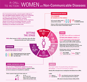 NCD Alliance Call to Action on Women and NCDs.