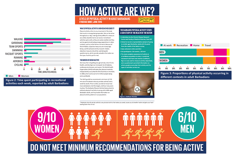 Physical Activity Evidence Brief