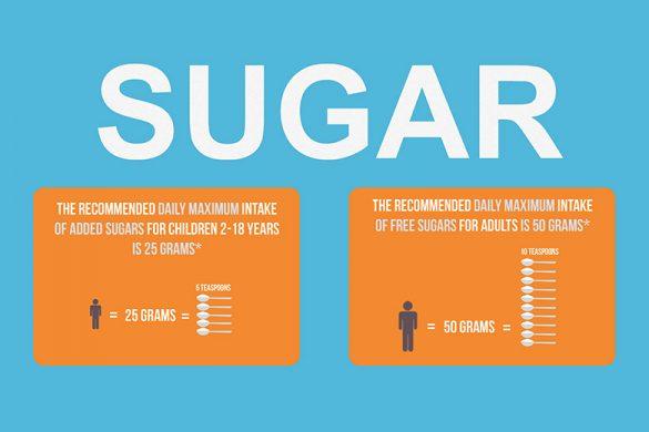Sugar Infographic