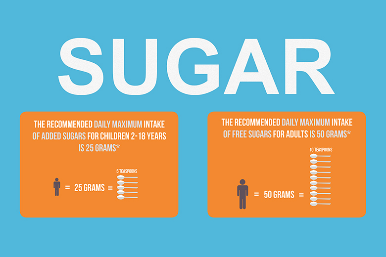 Sugar Infographic Fighting Obesity