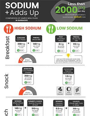 Sodium Adds Up - A Comparison of Sample Meal Plans in Barbados