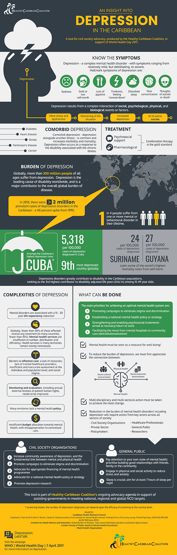 An Insight into Depression in the Caribbean Infographic