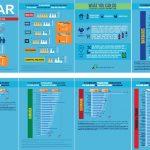Regional Sugar Infographics