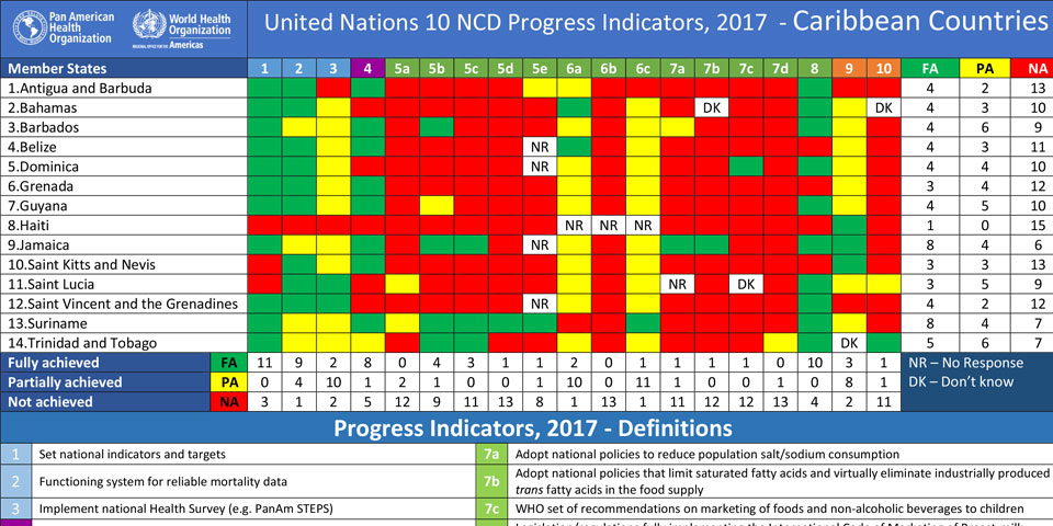 UN 10 NCD Progress Indicators, 2017 - Caribbean Countries