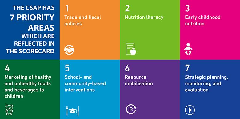 Childhood Obesity Prevention Scorecard Healthy Caribbean Coalition