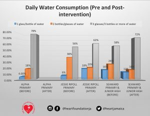 Chart summarising daily water consumption before and after the intervention