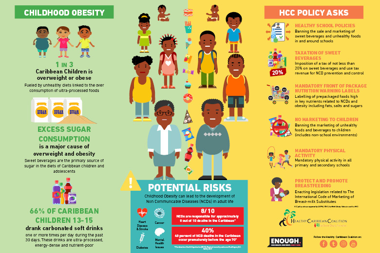 Childhood Obesity Prevention Policy Infographics Healthy Caribbean Coalition