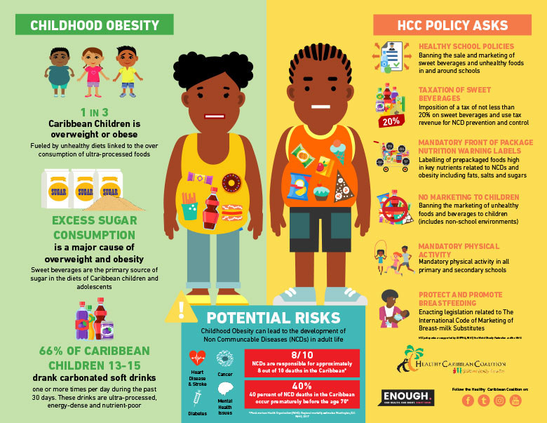 Childhood Obesity Prevention Policy Infographics