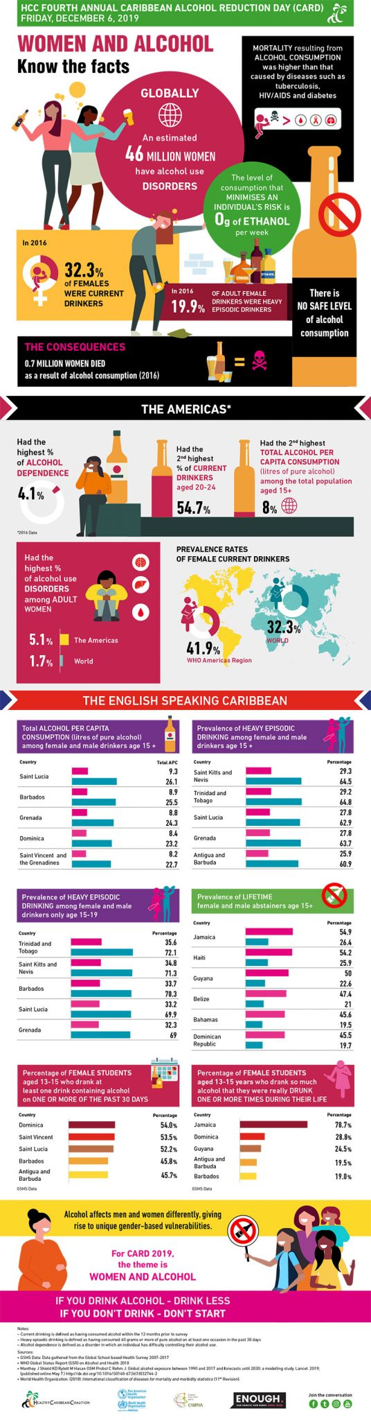 Caribbean Alcohol Reduction Day (CARD) 2019
