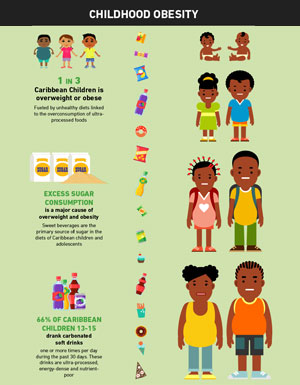 Childhood Obesity Polices - Infographics