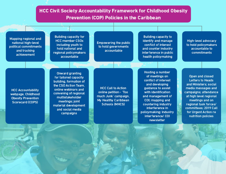HCC Civil Society Accountability Framework for Childhood Obesity Prevention Policies in the Caribbean