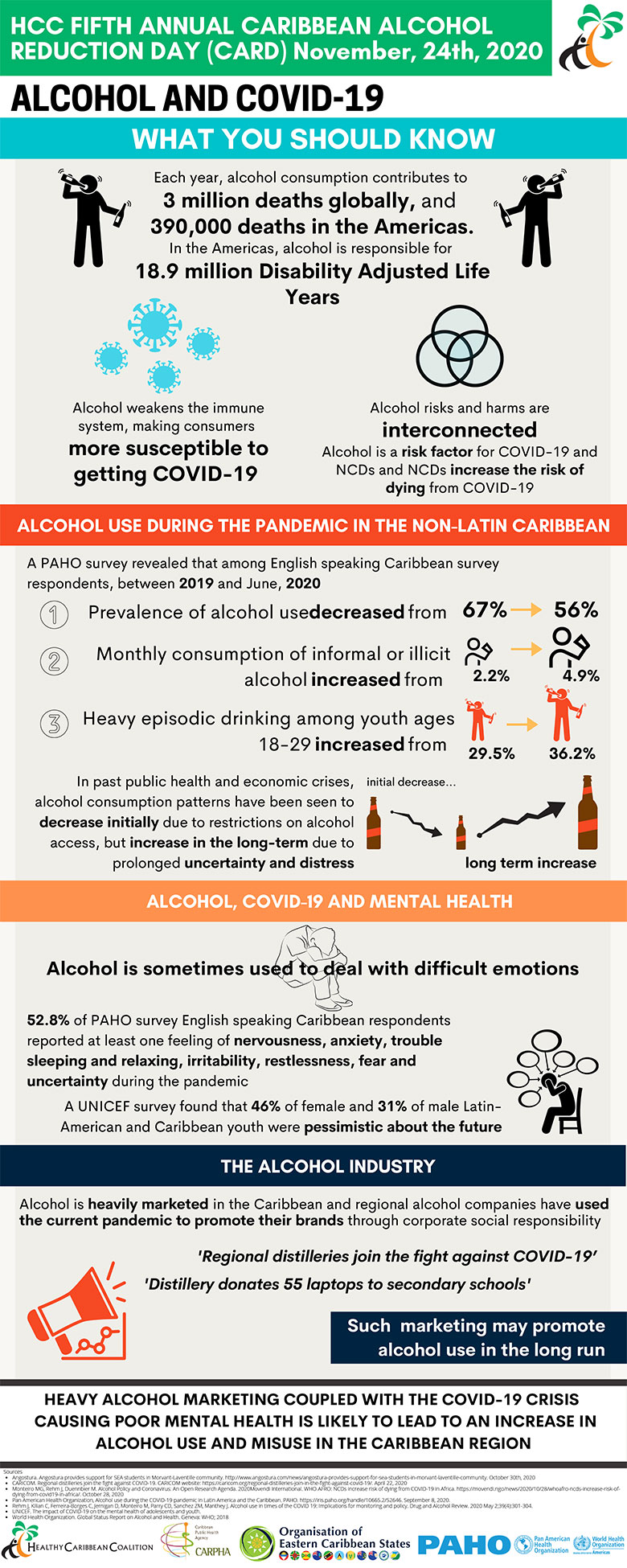 Caribbean Alcohol Reduction Day